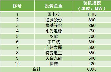 5.3GW平价上网项目计划年内投产,十家企业持有永利娱乐网站平价项目总规模的一半
