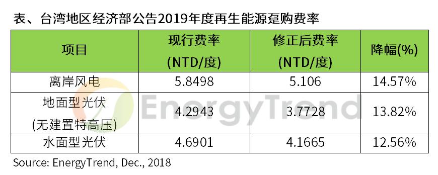 EnergyTrend:FIT政策不透明,影响台湾地区光伏发展