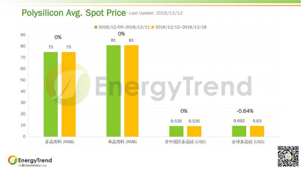 EnergyTrend:光伏产业供应链价格报告(12月17日)