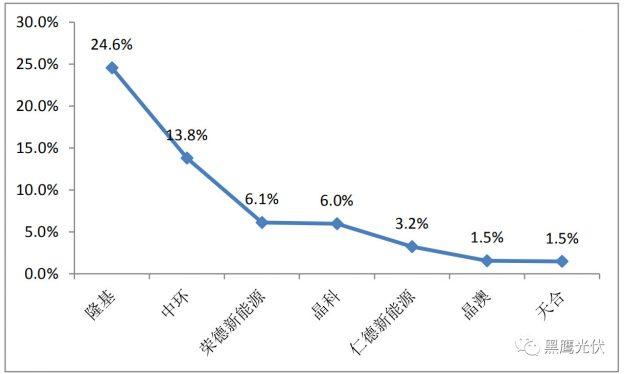 2019年一季度中国光伏产品进出口数据曝光,预计全年出口光伏组件50GW