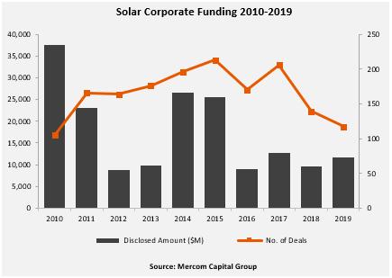 同比增20%2019全球光伏企业融资金额达117亿美元