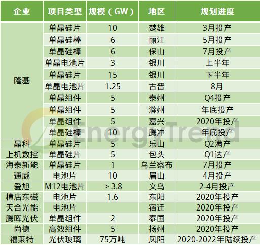 EnergyTrend:2020年隆基、晶科、爱旭等企业计划投产100GW项目